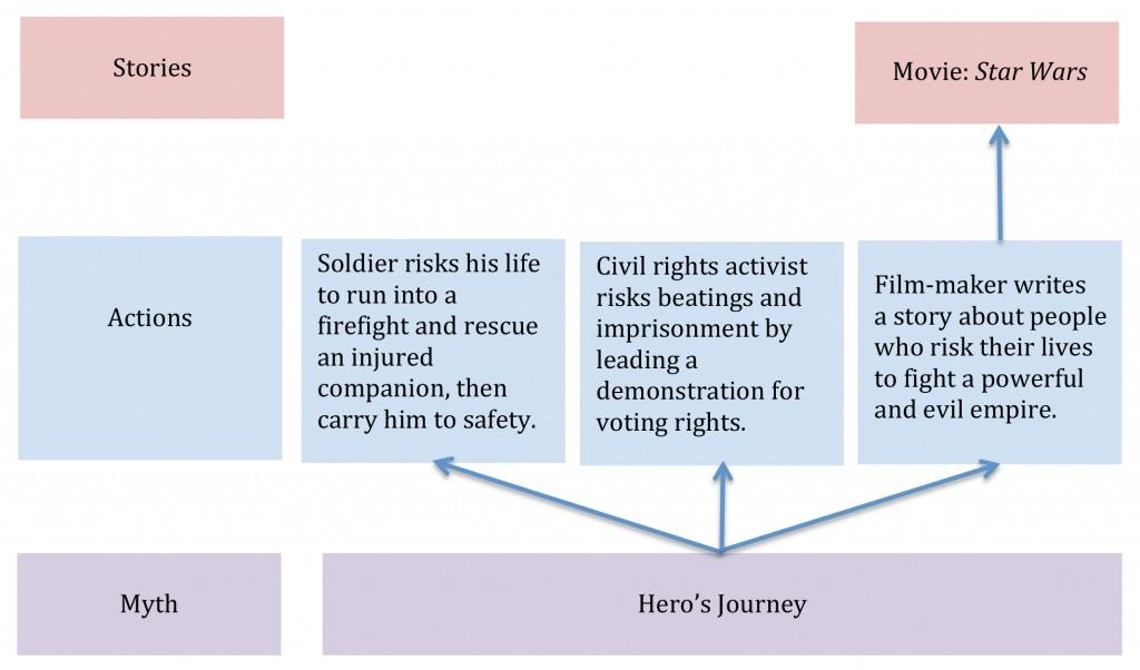 myth diagram