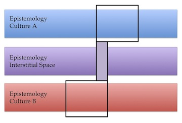 Figure 2. A model of interstitial space in epistemic methods, to facilitate collaborative research between people from two different cultures, A (blue) and B (red). The area of overlap between their methods, indicated by the lavender box on the purple bar, establishes interstitial space for their work. Diagram attempts to visualize a model by Cram and Phillips, 2012 (ref. 2).