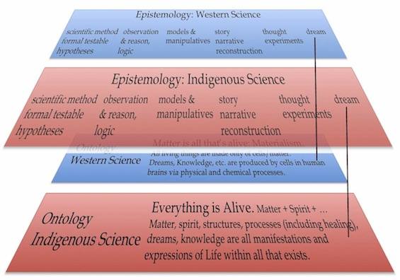 "Figure 18. The almost identical sets of methods used by Western and Indigenous scientists are laid over the top of a diagram representing the ontologic system for each. Taking ontology into account allows us to see that ""dream"" – as a way of knowing, or an epistemic method – is NOT the same thing in Western science as it is in Indigenous science, because ""dream"" is ontologically different in the two cultures."