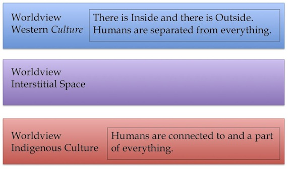 Figure 20. A model of worldview in Western culture and Indigenous culture shows that interstitial space would be very difficult to negotiate.