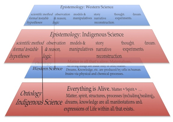 "Figure 25. The positivistic methods used by Western and Indigenous scientists, including observation and trial-and-error experimentation, are laid over the top of a diagram representing the ontologic system for each. Taking ontology into account allows us to see that ""observation"" for example -- as a way of knowing, or an epistemic method – is NOT the same thing in Western science as it is in Indigenous science, because ""osbervation"" is ontologically different in the two cultures."