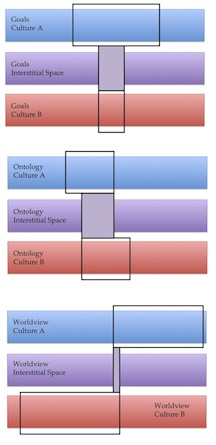 Figure 3. Visualizations of interstitial space in ontologic system (top), worldview (middle), and goals (bottom) to facilitate collaborative research between two different cultures. In each diagram, the lavender box superimposed over the purple bar represents a subset of shared or agreed-upon ontologic views of reality, worldview, and goals that comprise interstitial space. Diagram attempts to visualize a model by Cram and Phillips, 2012 (ref. 2).